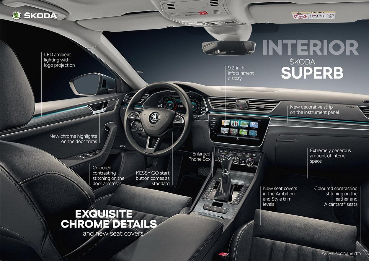 Описание автомобиля Skoda Superb 2019 – 2020