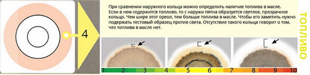 Как самостоятельно по нескольким каплям моторного масла определить его качество