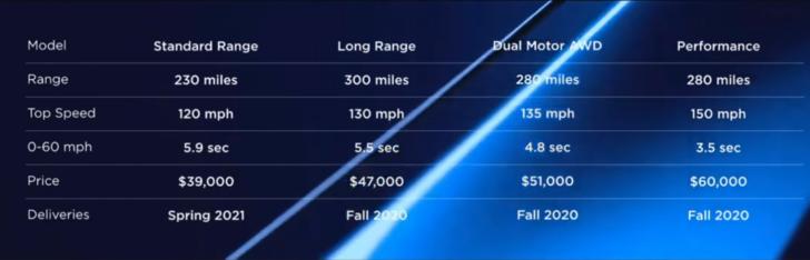 Tesla презентовала электрокроссовер Model Y – ВИДЕО