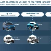 32096 Альянсом по COVID 19: в рамках сотрудничества Volkswagen Коммерческие автомобили и Ford выпустят три новые модели