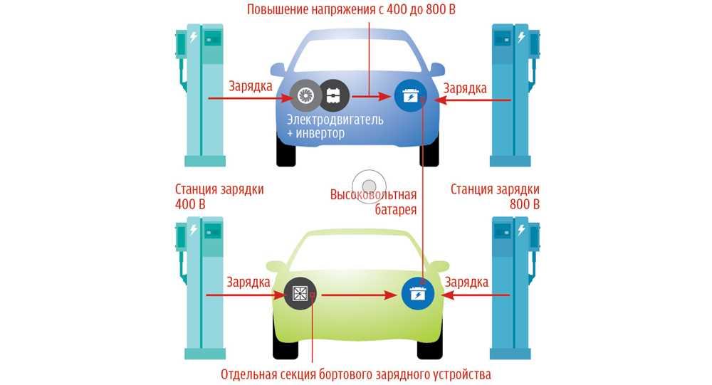 Полный привод, запас хода 500 км и зарядка за 18 минут: какими будут электромобили Hyundai