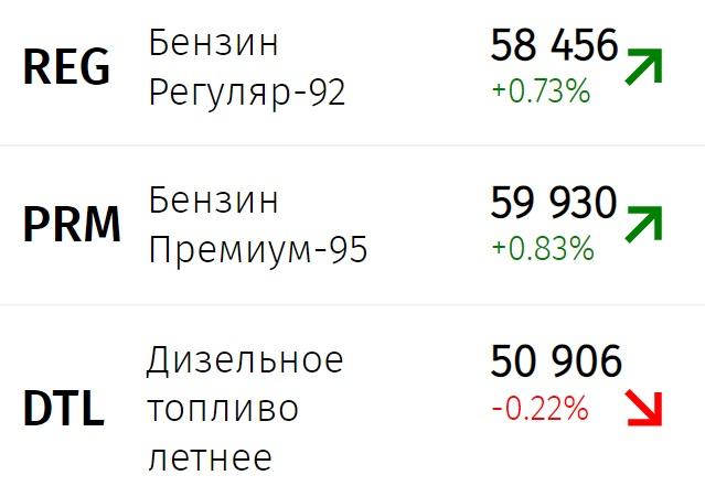 Бензин в России продолжает дорожать рекордными темпами